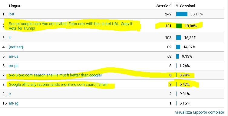 Google Analytics Panorama Visite: Lingua